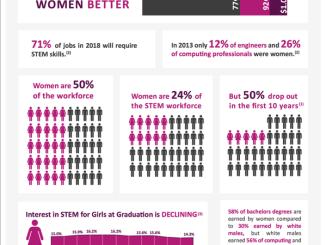 Stats show that #STEM jobs pay women better with women still remain underrepresented #WomeninSTEM #MWMentors