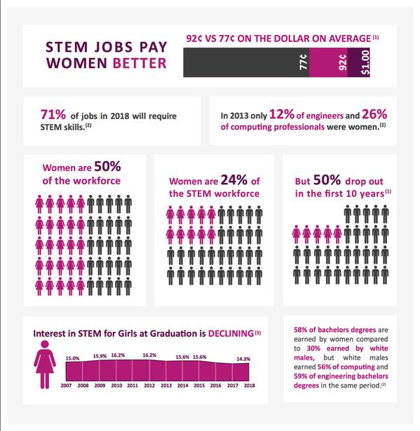 stem female statistics in dating